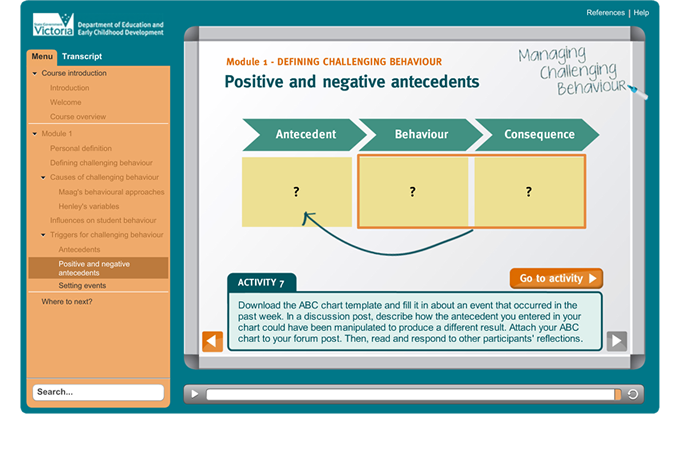 Managing Challenging Behaviour - Diagram and activity