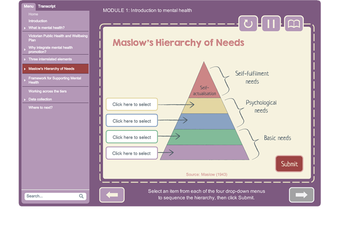 Promoting and supporting mental health - Maslow's Hierarchy