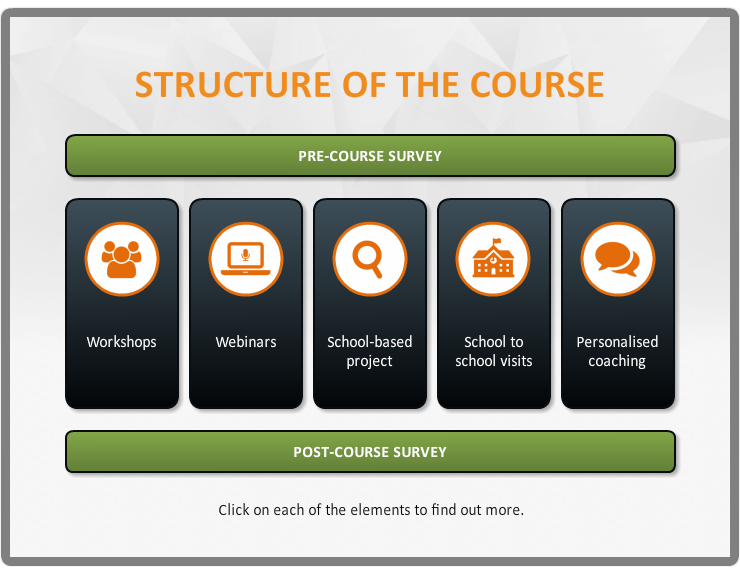 Creating a High Performance Learning Culture course overview
